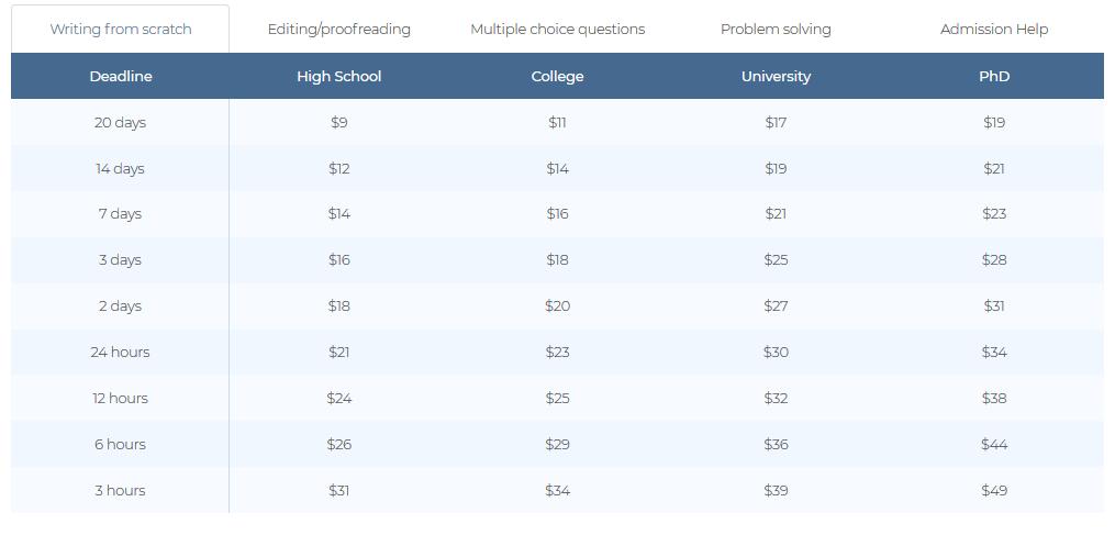 myadmissionessay pricing