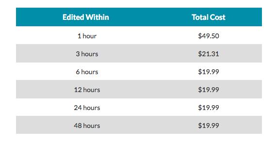 kibin editing prices